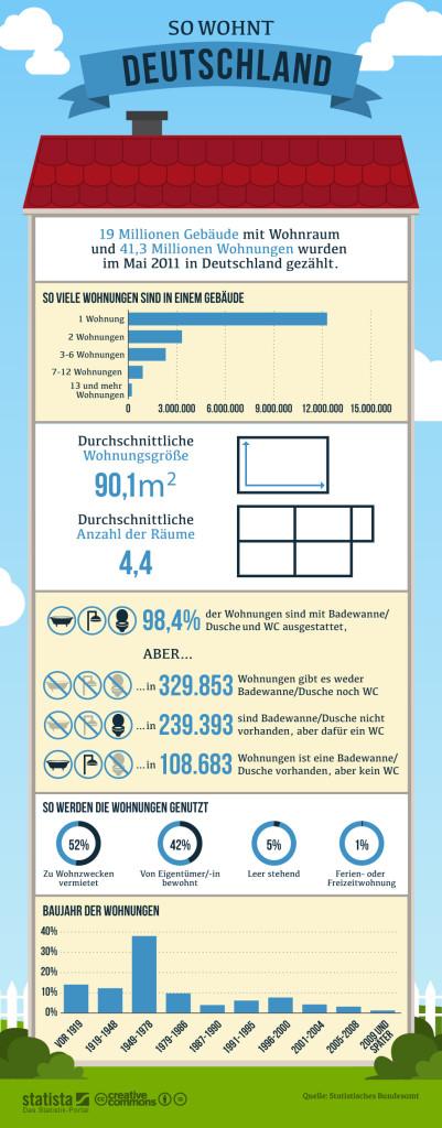 infografik_1265_So_wohnt_Deutschland_b