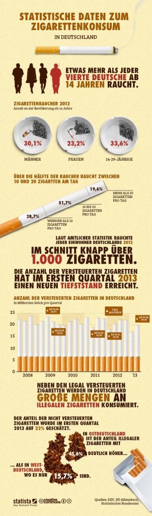 infografik_1076_Statistische_Daten_zum_Zigarettenkonsum_in_Deutschland_b