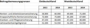 Beitragsgrenzen PKV