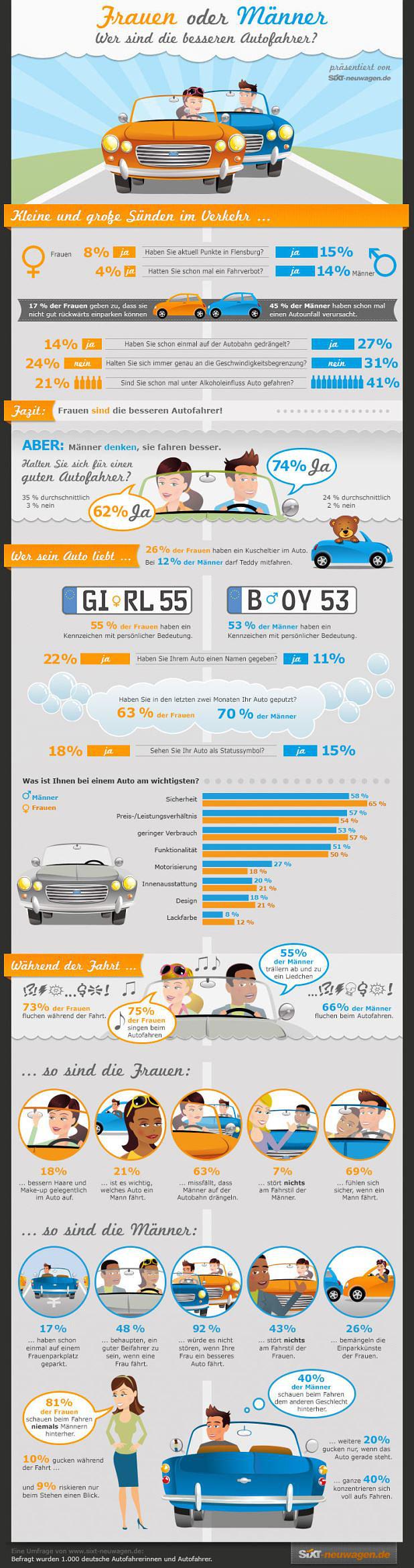 Besserer Autofahrer