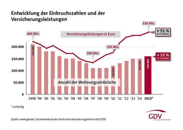 Einbruch-Report_2016_Einbrueche-langfristig_web