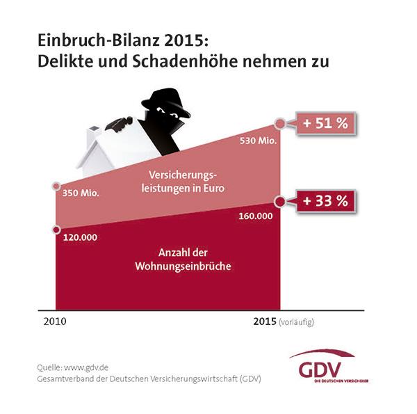 Einbruch-Report_2016_Einbrueche_web