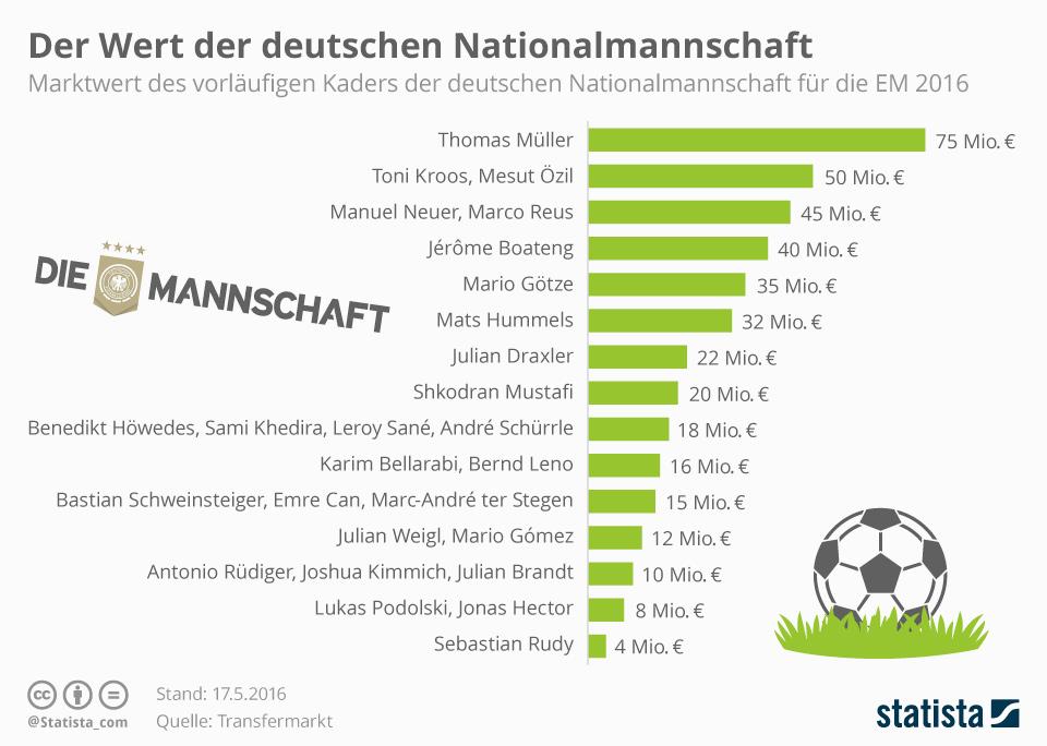 infografik_4843_der_wert_der_deutschen_nationalmannschaft_n