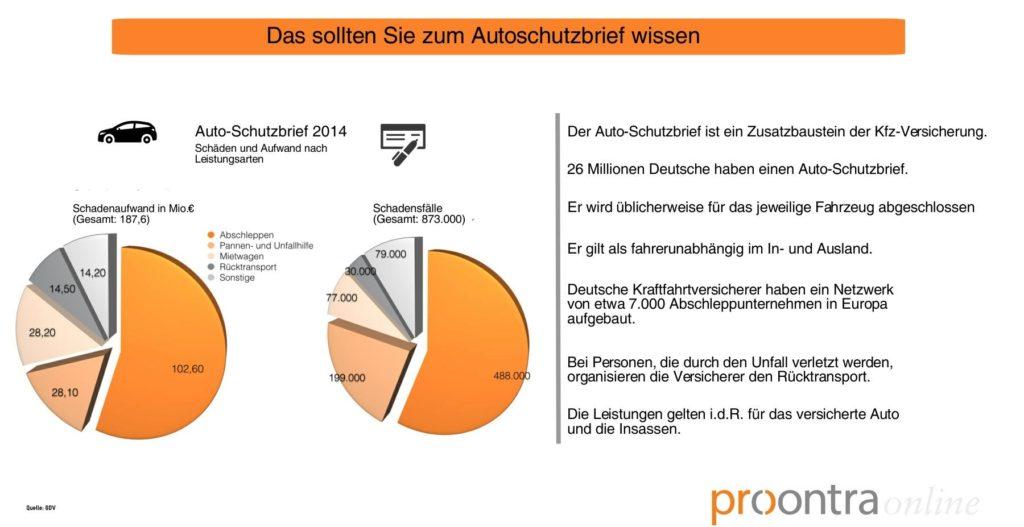 Autoschutzbrief_Proontra