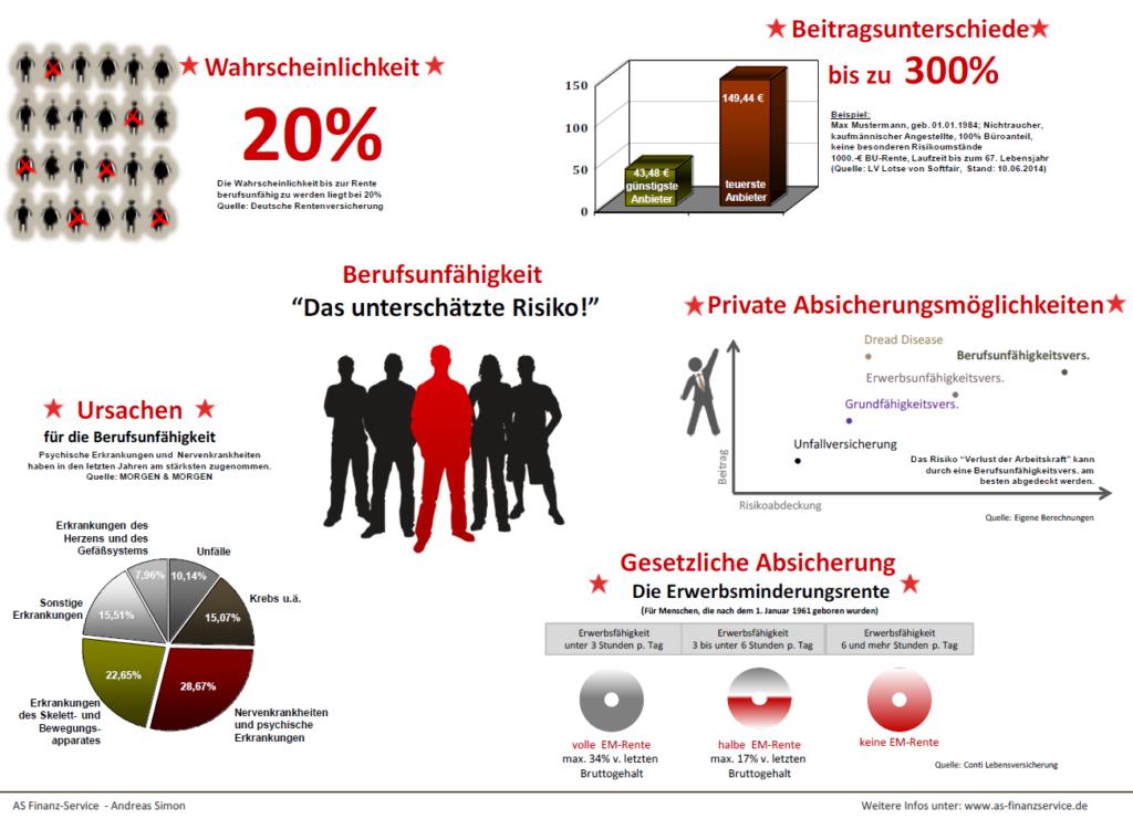 Berufsunfaehigkeit_infografik