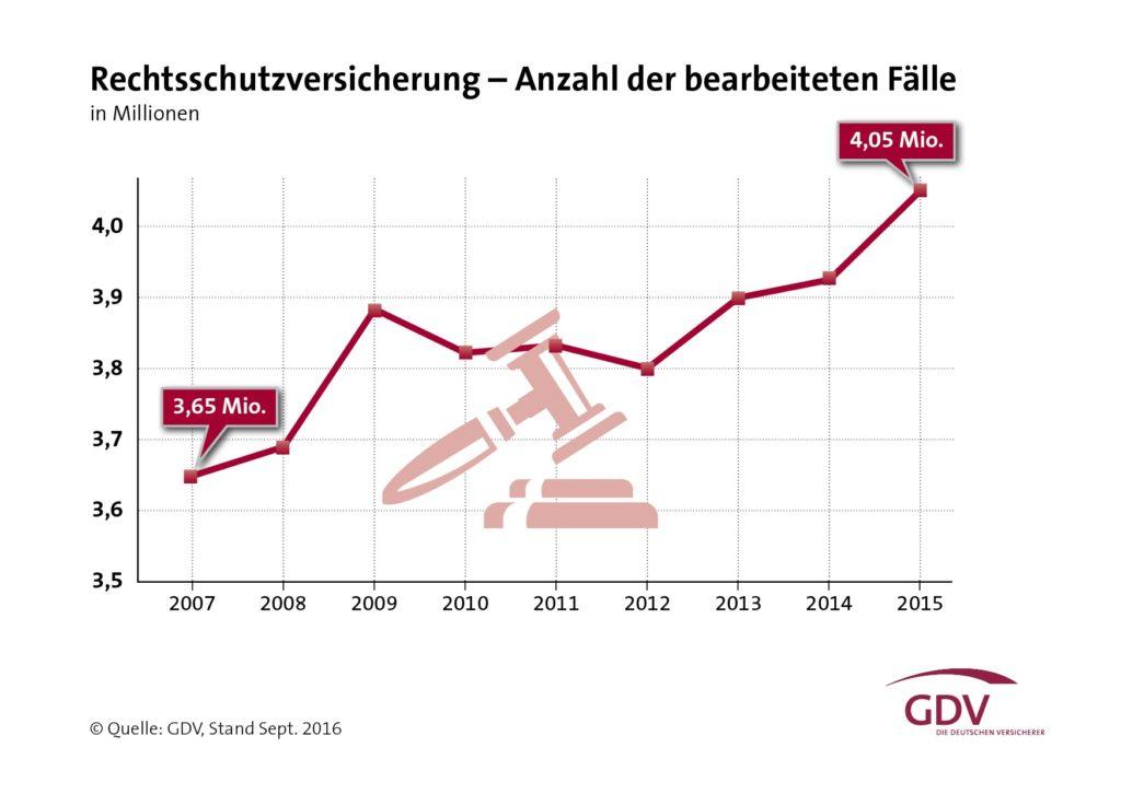 gdv_grafik_rechtsschutz_anzahl_faelle-2015