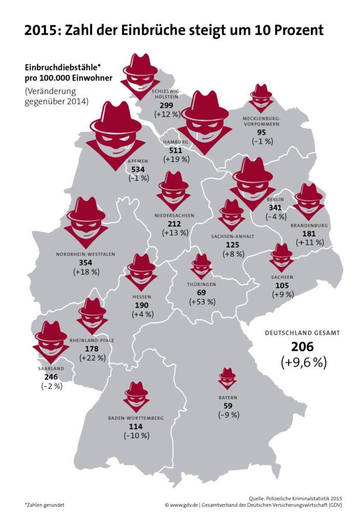 gdv-grafik-einbruchdiebstaehle-in-deutschland-2015-hi