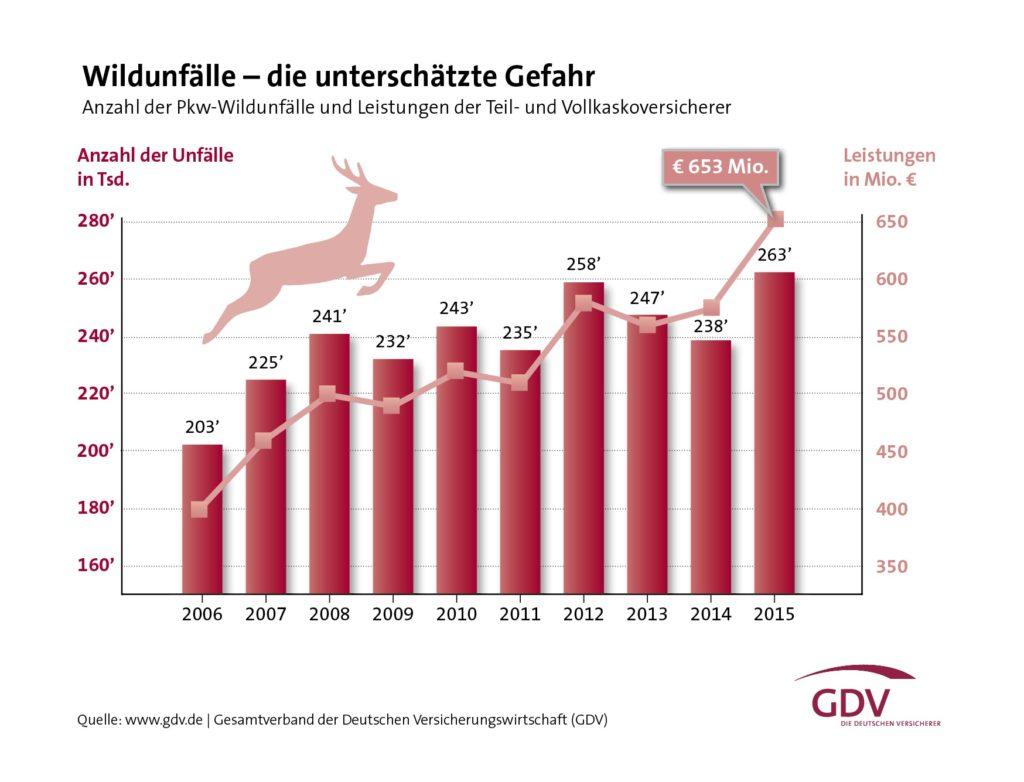 gdv-grafik-wildunfaelle_hi