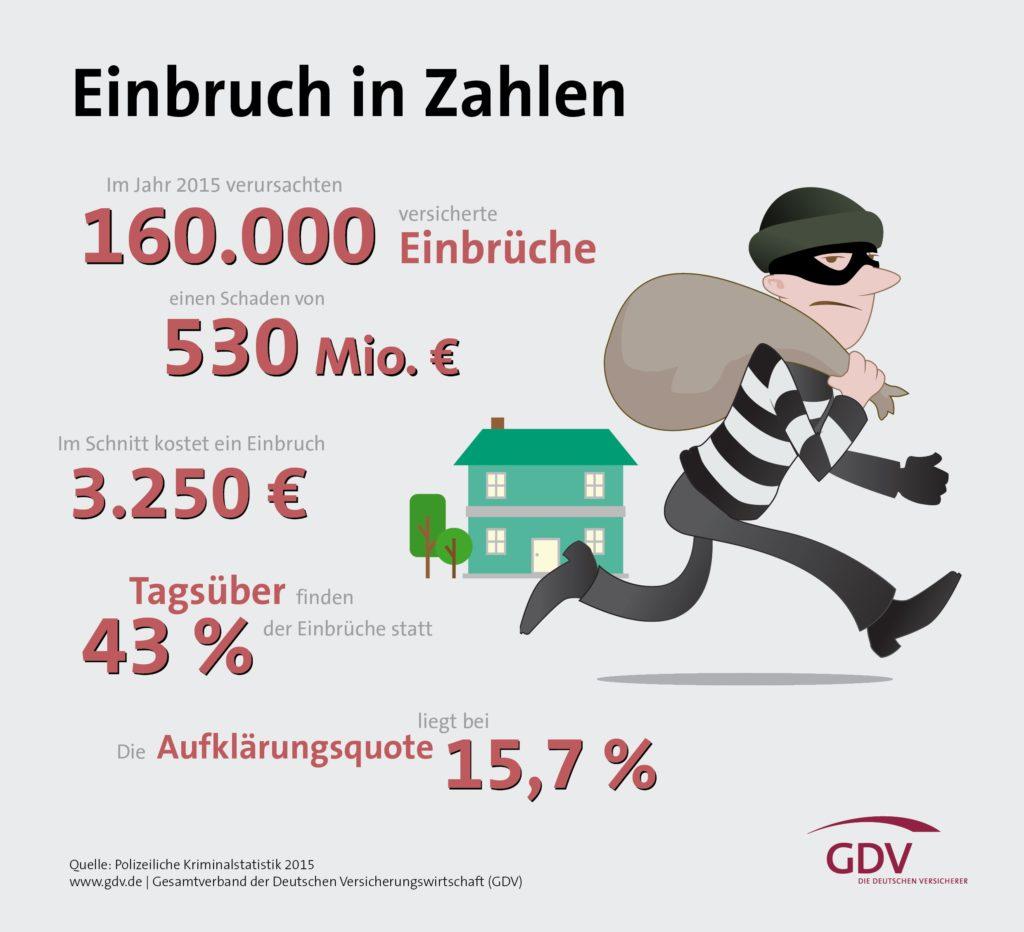 gdv-infografik-einbrueche-hi
